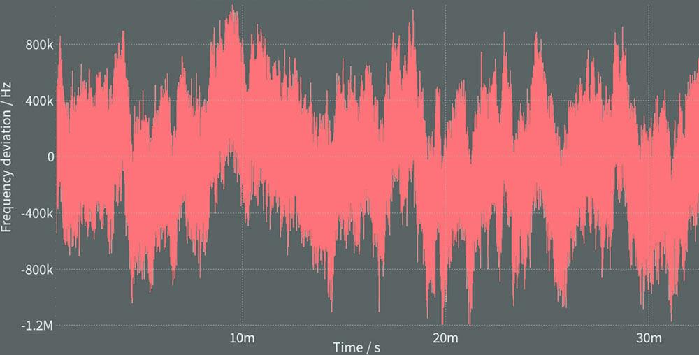 HighFinesse | Linewidth Analyzer
